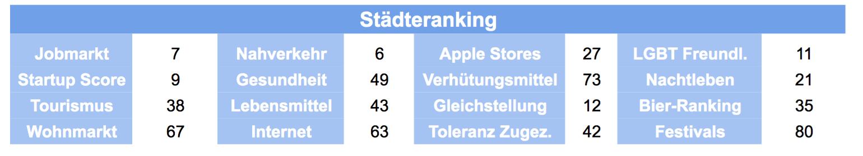 Ranking München