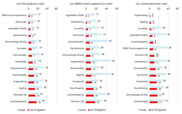 Die errechneten Fahrzeiten von den angedachten Nordring-Bahnhöfen der Ringbahn-Konzeptstudie. Diagramm: Herzog, Atabay